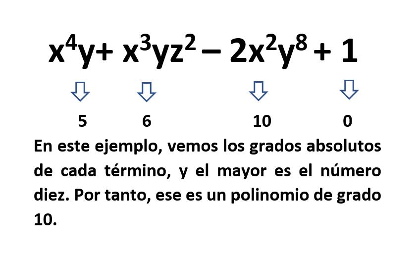grado de un polinomio de dos variables