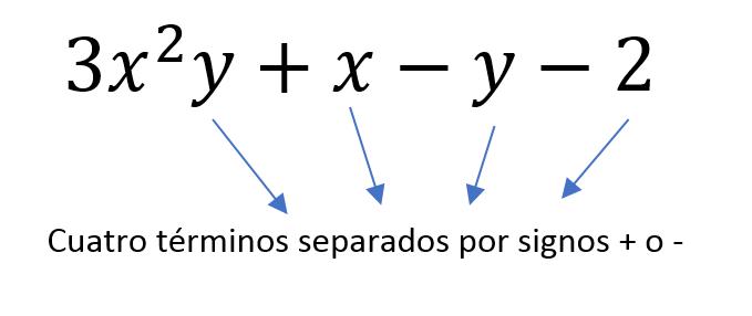 que es un termino algebraico